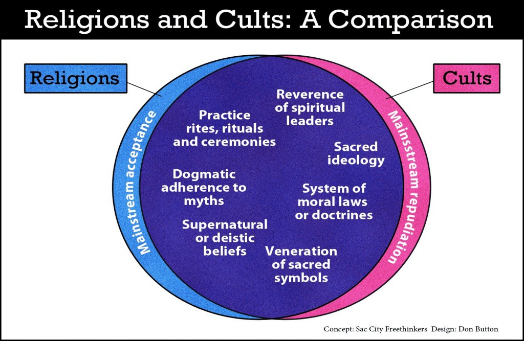cult vs religion